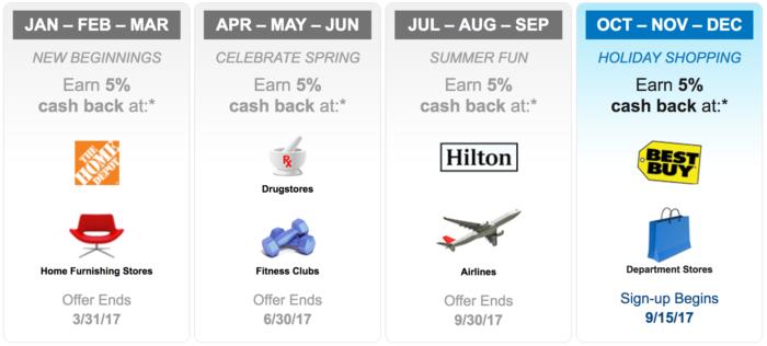 Psa Activate Your 5 Bonus Categories For 2020 Q1 Now Us Credit Card Guide