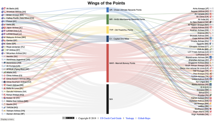 Wings of the Points - UR/MR/TYP/C1/Marriott Points to Miles